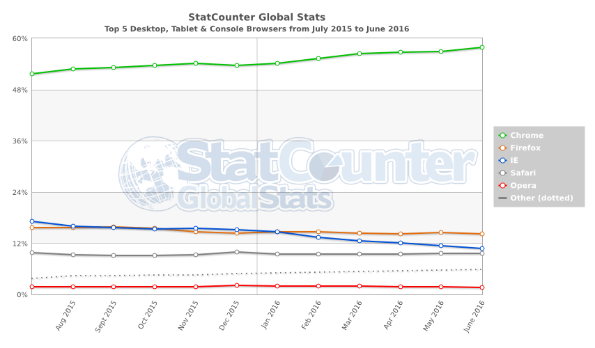 1467392715053-browser-trends-chart