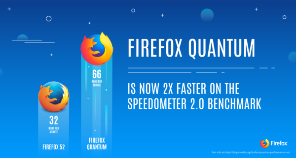 Firefox-Quantum-is-2x-faster