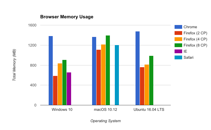 firefox-chrome-ie-safari-memory-performance-2017