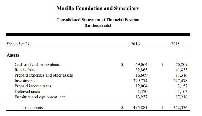 mozilla-revenue-2016